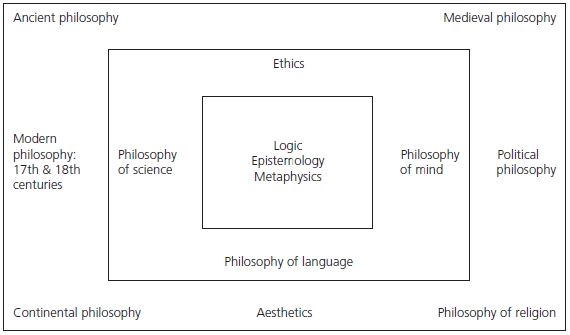 The Areas of Philosophy